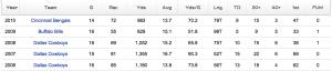 Terrell Owens Stats